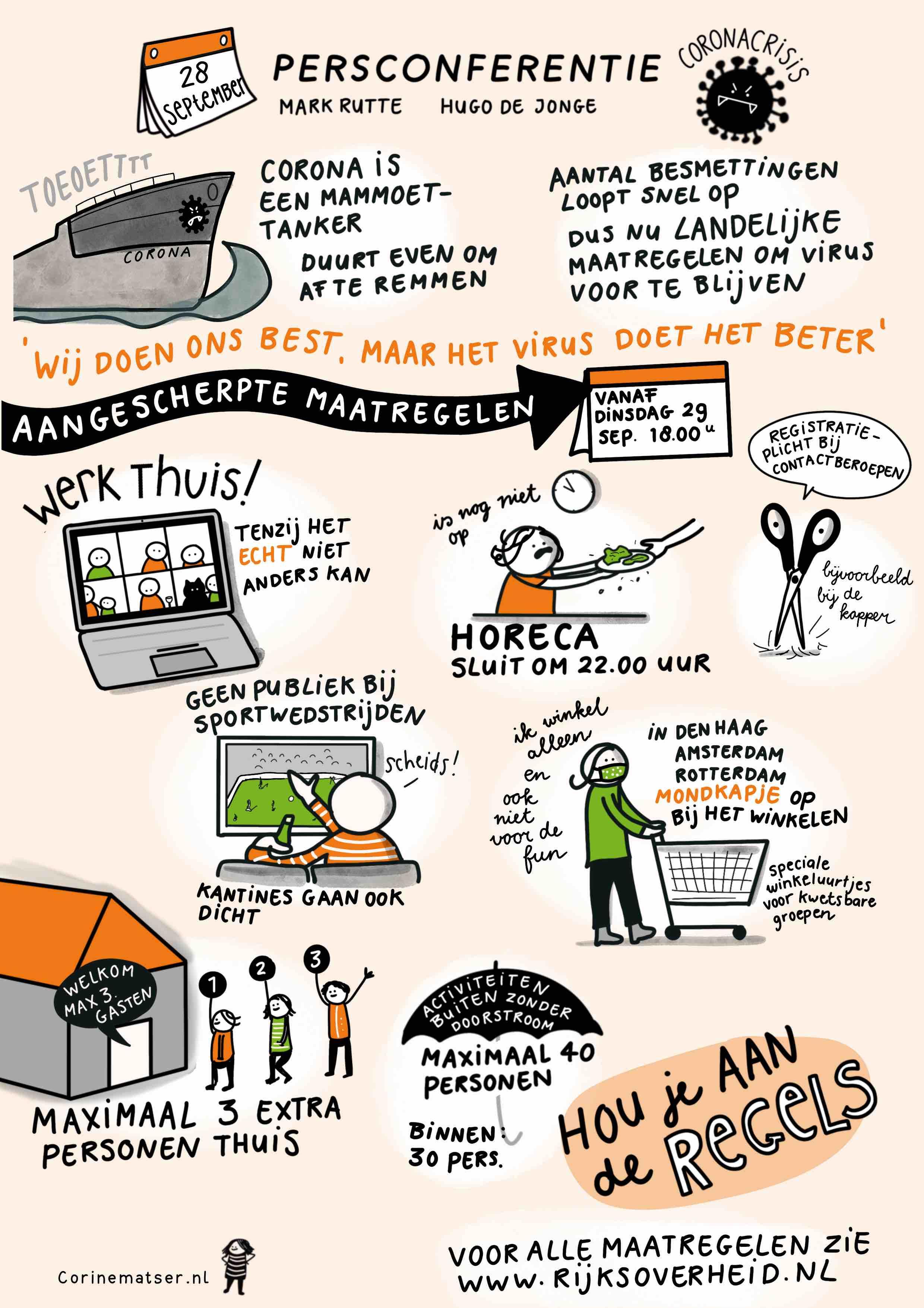 Persconferentie Mark Rutte en Hugo de Jonge 28 september 2020